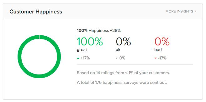 WP Buffs Customer Happiness