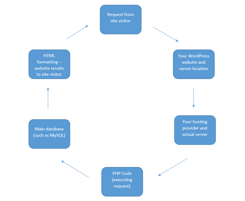 A chart showing the process of how PHP works.