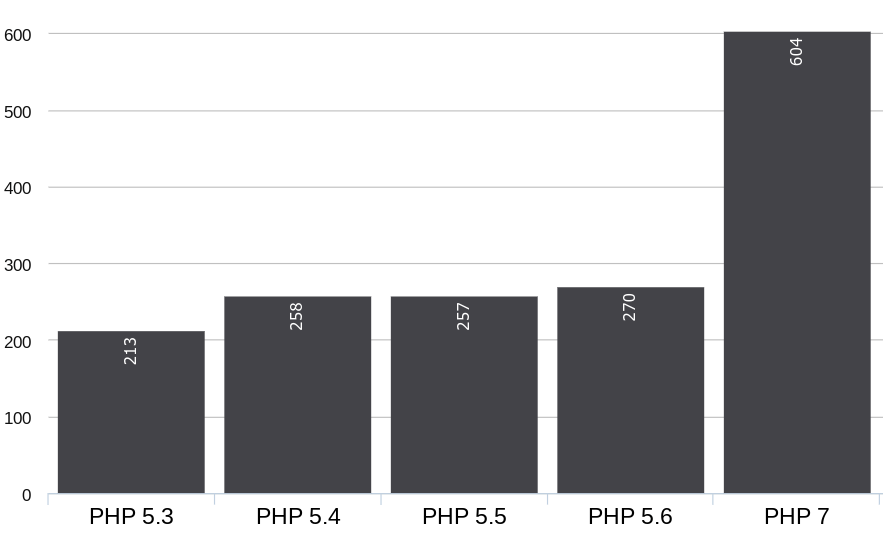 The results of a WordPress PHP version speed check.
