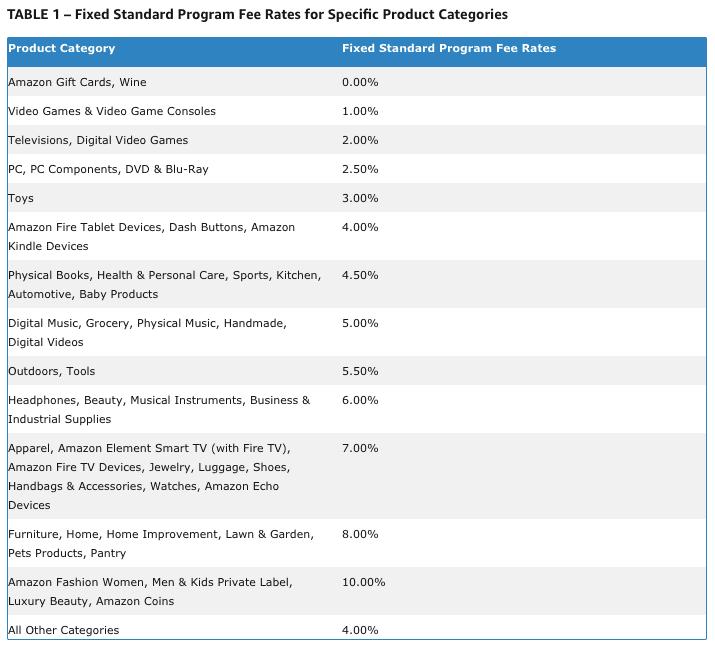 program fee rates