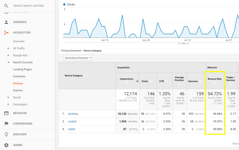 Google Analytics - Acquisition Bounce Rate