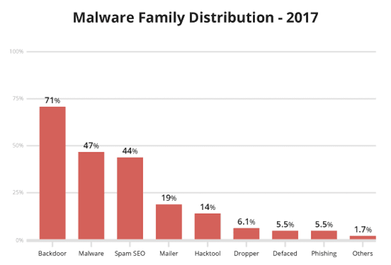 Sucuri - Malware Types