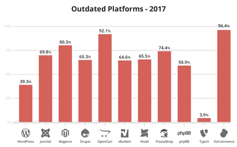 Sucuri - Outdated Platforms