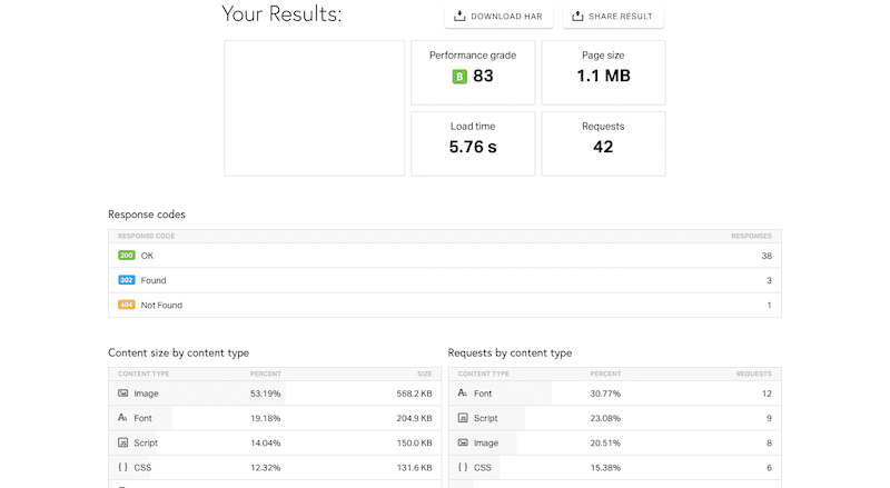 Pingdom results
