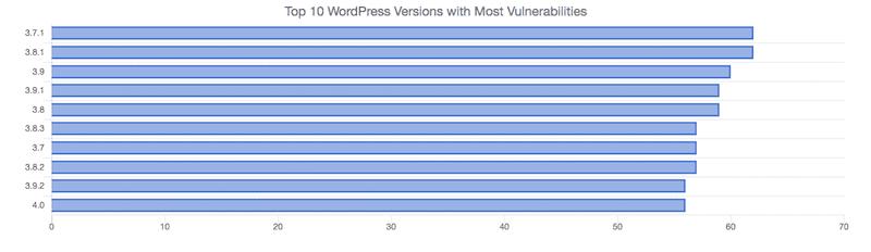 WPscan Core Vulnerabilities