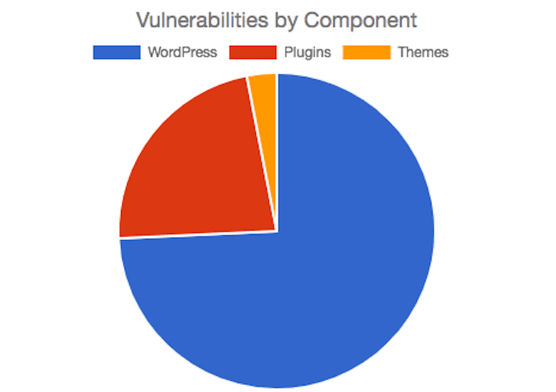WPscan Vulnerabilities by Component