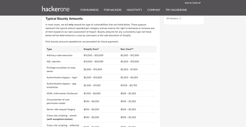 HackerOne Bounties