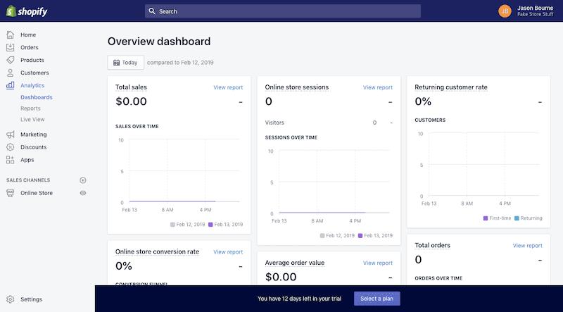 The Shopify analytics dashboard.