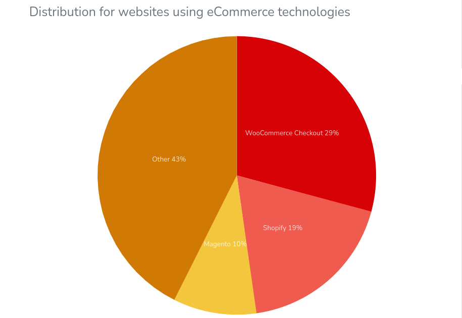 E-commerce platform market shares.