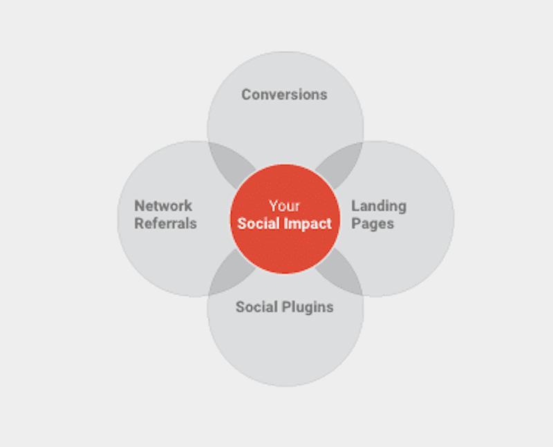 Google Analytics Social Impact