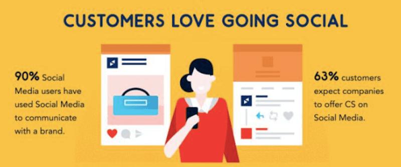 Smart Insights Social Customers