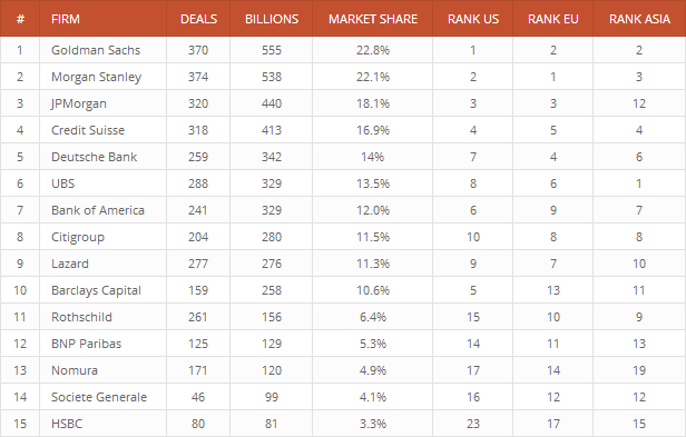 An example of a data table created with the League Table plugin.