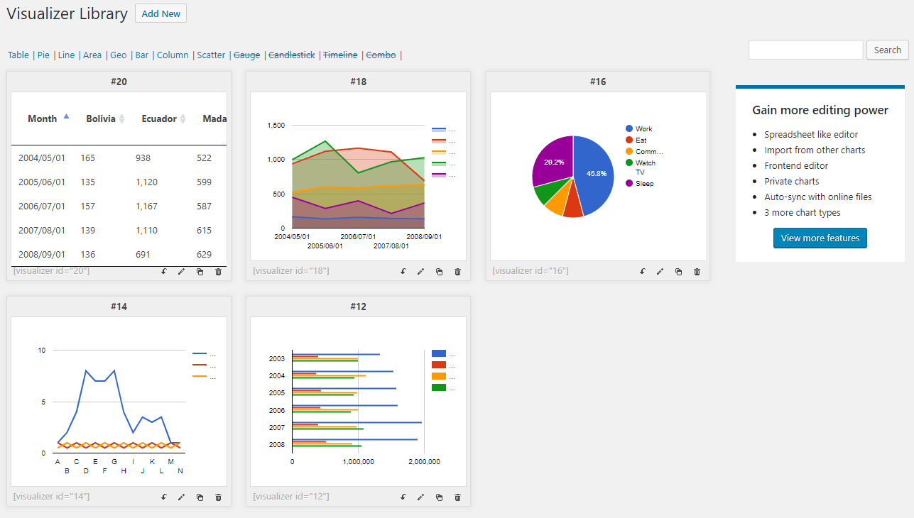 Charts, graphs, and tables available in the WordPress dashboard with the Visualizer plugin.