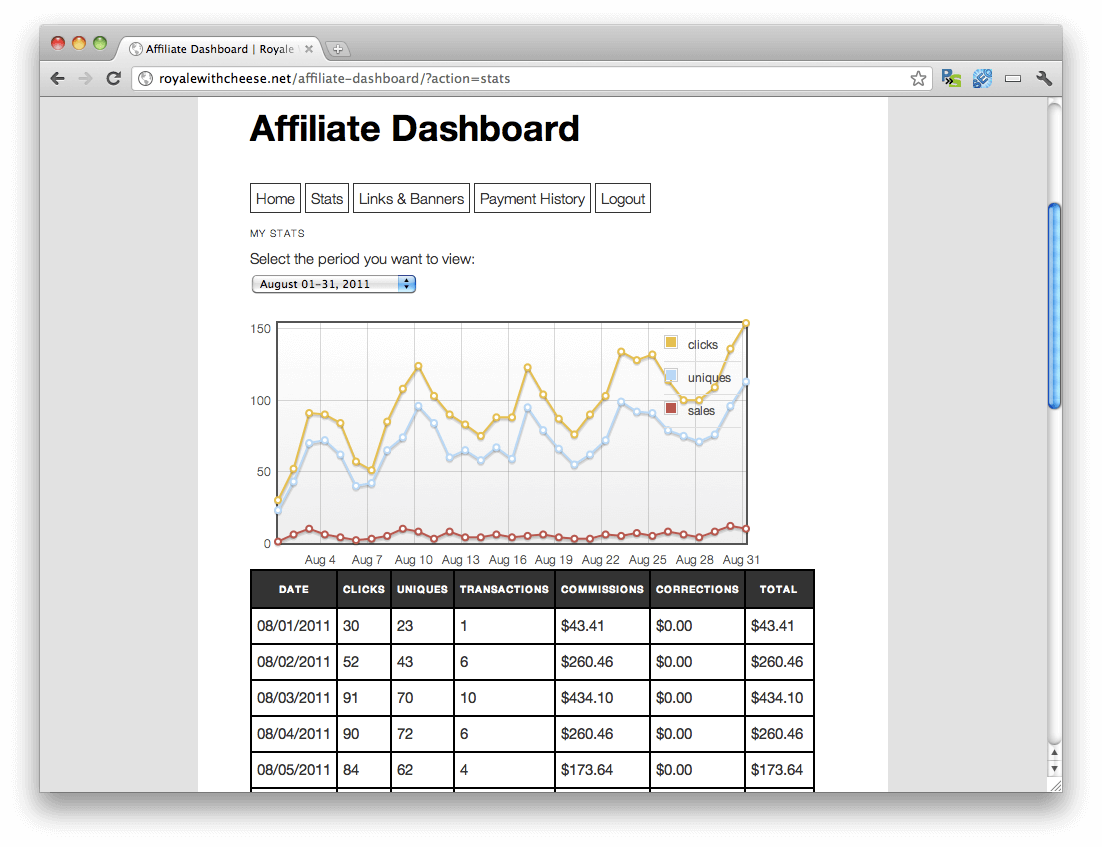 The Affiliate Royale dashboard.