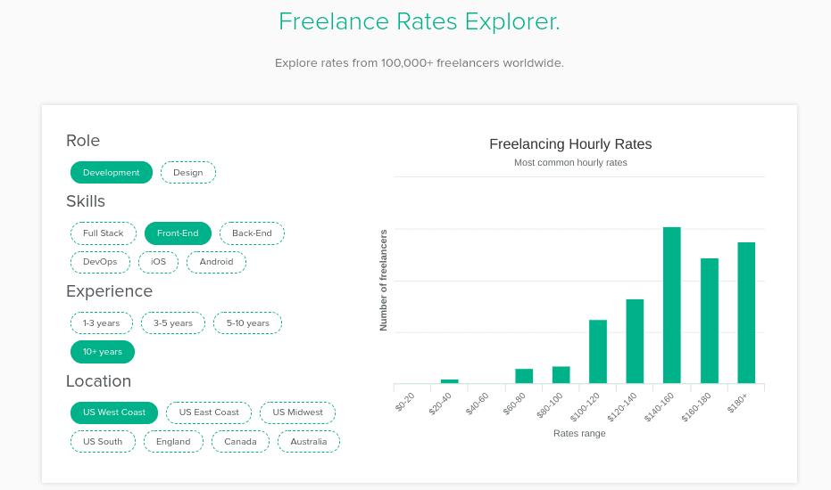 The Bonsai freelance rates explorer tool.