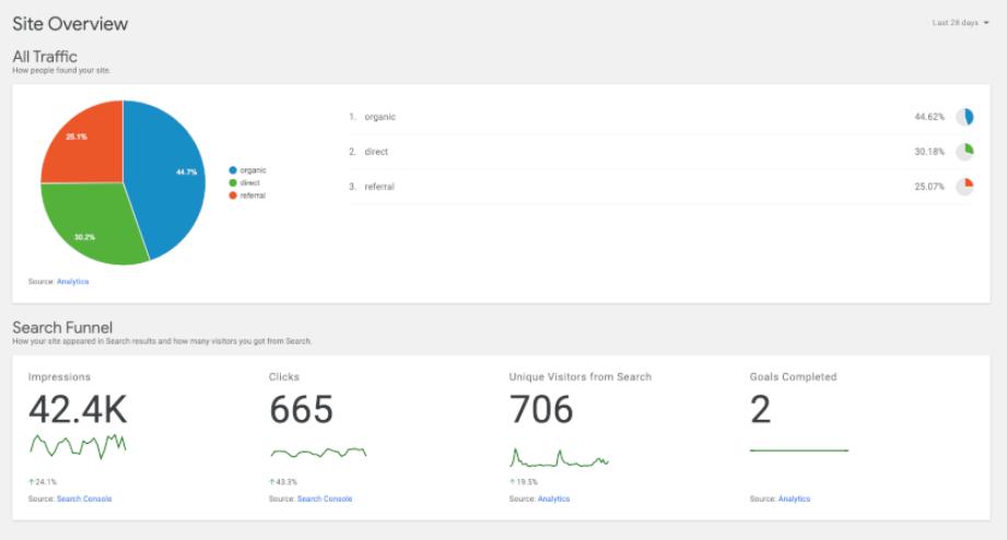 Monitoring analytics using Site Kit