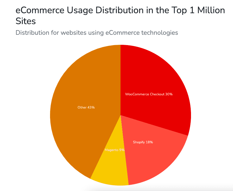 BuiltWith data on ecommerce market share and WooCommerce