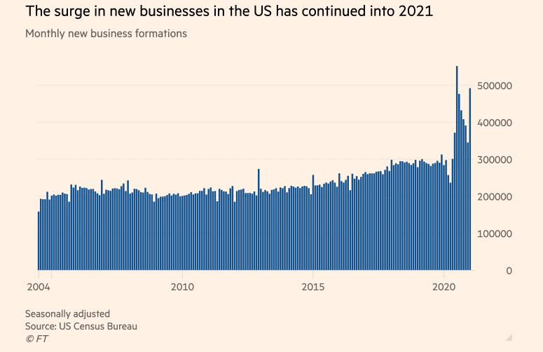 Financial Times data - new businesses launched during COVID-19