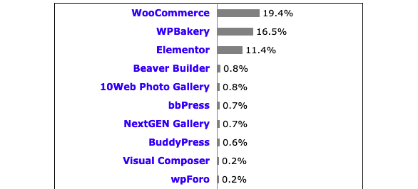 W3Techs data shows that WooCommerce is most commonly used WordPress plugin